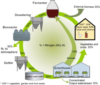 Zonneterp The Greenhouse Powered Self Sufficient