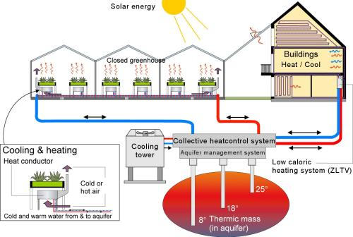 Heating System - CO2 neutral living